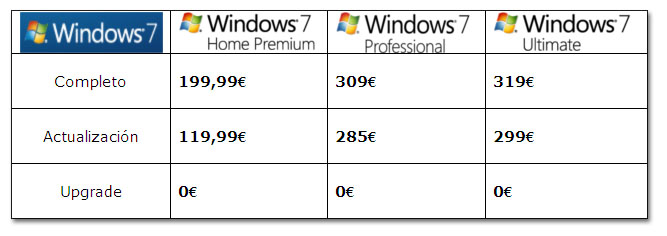 Windows 7 ya está disponible