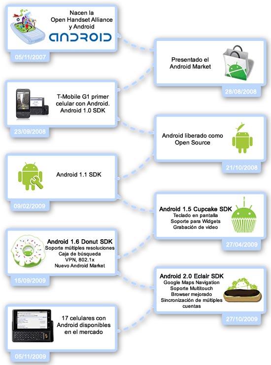 Android cumple 2 años