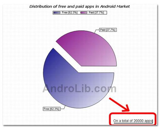 Android llega a las 20.000 aplicaciones