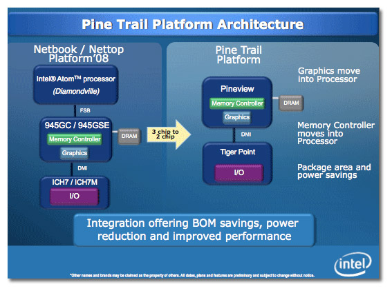 Intel comienza el año 2010 con nuevos Atom