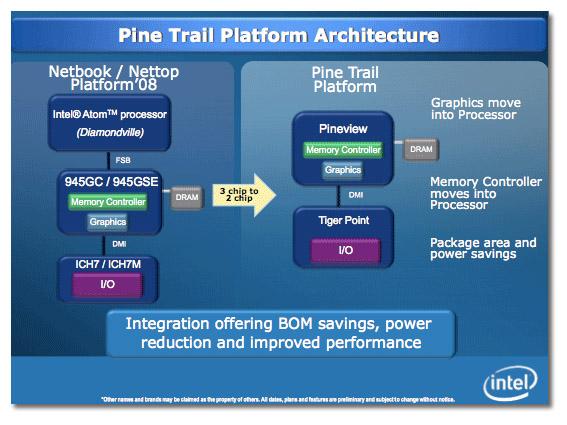 Aparecen los primeros Netbooks con Intel Pine Trail