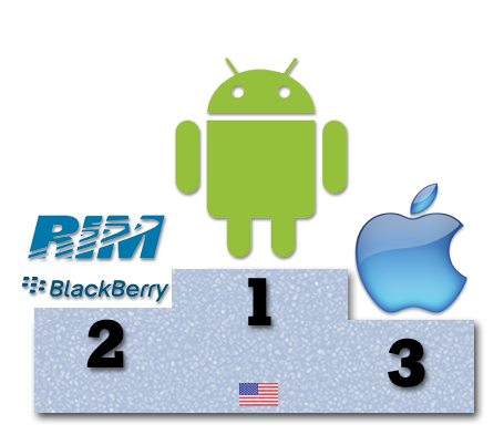 Android supera en EEUU al iPhone
