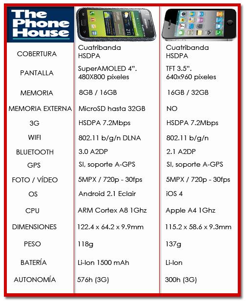 Samsung Galaxy S vs iPhone 4