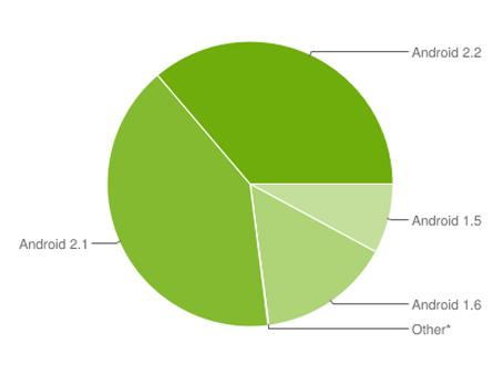 Android reduce excepcionalmente su fragmentación