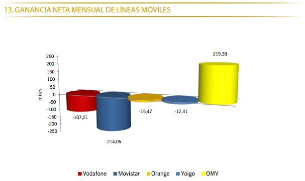 CMT Abril 2013 ganancia movil