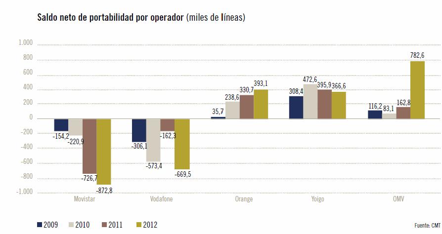 CMT. Informe económico sectorial del 2012