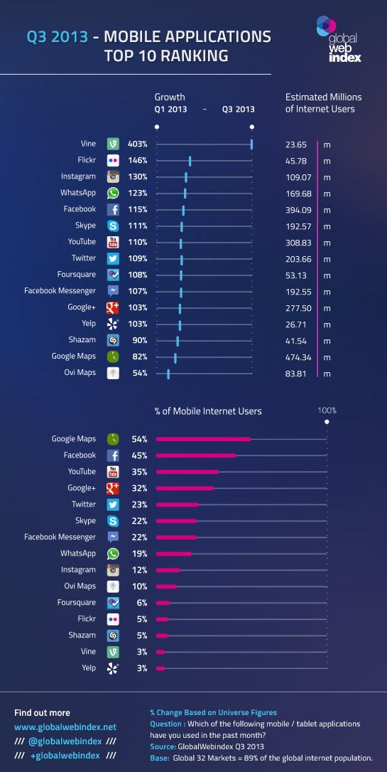 Las aplicaciones que más crecen este 2013