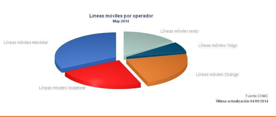 La banda ancha suma 40.302 nuevas líneas en mayo y ya supera los 12,5 millones
