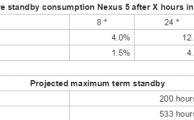 Android M casi triplica la vida de la batería