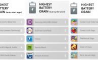 Ranking de las apps que consumen más batería, memoria RAM y datos móviles en Android