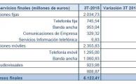La CNMC publica los datos estadísticos de telecomunicaciones y audiovisual correspondientes al tercer trimestre de 2015