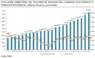 El comercio electrónico supera en España los  5.300 millones de euros en el  tercer  trimestre de 2015