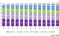 La CNMC publica los datos sobre el sector telecomunicaciones correspondientes a febrero de 2016