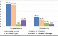 9 de cada 10 internautas usan servicios de mensajería online