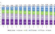La banda ancha móvil suma 423.817 líneas nuevas en julio