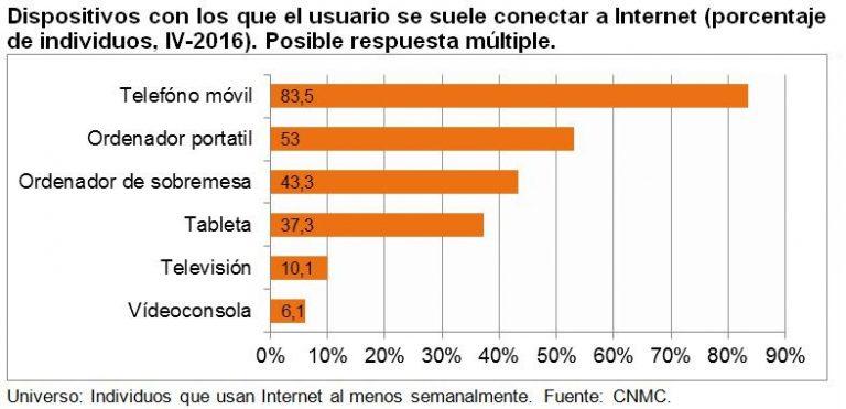 La mensajería online y las redes sociales, lo favorito de los españoles