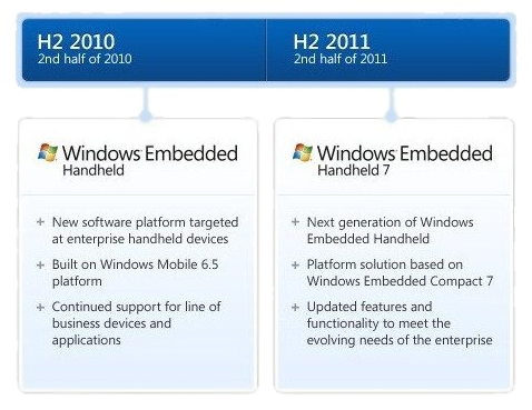 WindowsM_Embedded info
