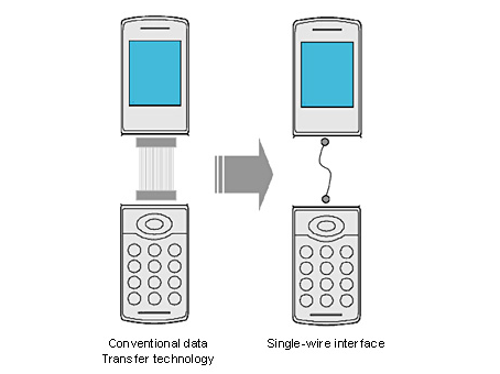 Sony Single-wire