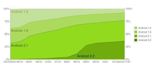 Android fragmentacion may-oct