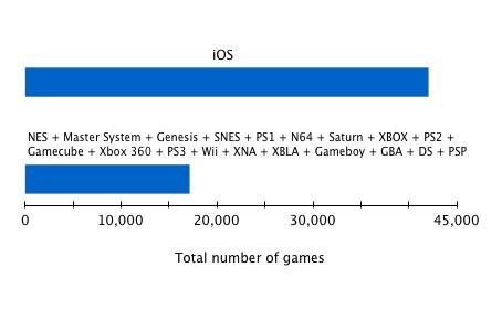 iOS juegos