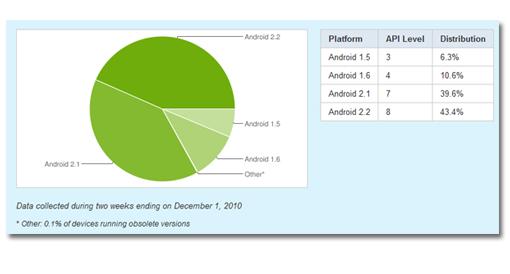 Android fragmentacion diciembre