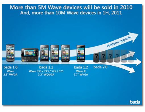 Samsung Bada 2