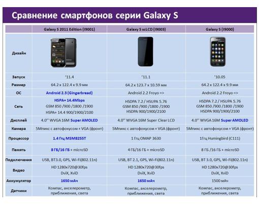 Sam Galaxy S Plus info