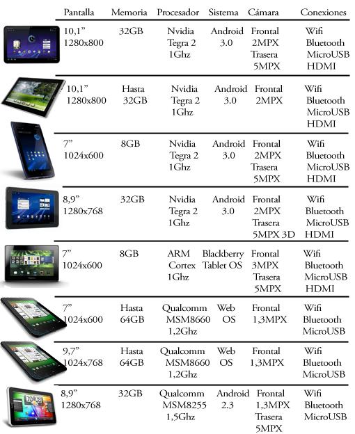 Tablets novedad AbrilMayo