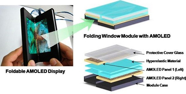 Samsung desarrolla una pantalla AMOLED plegable