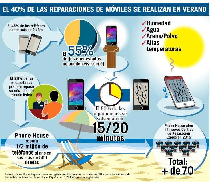 infografía reparaciones móviles