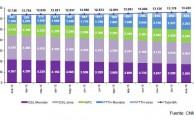 La CNMC publica los datos sobre el sector telecomunicaciones correspondientes a enero de 2016