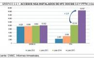 La banda ancha de nueva generación crece un 42% hasta los 28,7 millones de accesos instalados