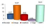 La banda ancha móvil supera los 39 millones de líneas en agosto, un 7.4% más que en 2015