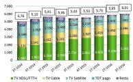 El 84,2% de los abonados a la televisión de pago tienen contratado alguna modalidad empaquetada