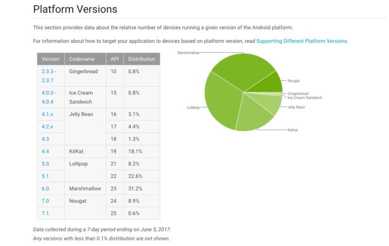 Android fragmentacion