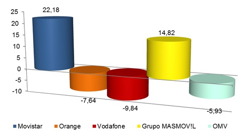 La banda ancha móvil vuelve a superar los 40 millones de líneas