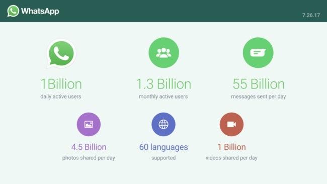 El grupo Facebook desvela cuántos millones de usuarios posee registrados