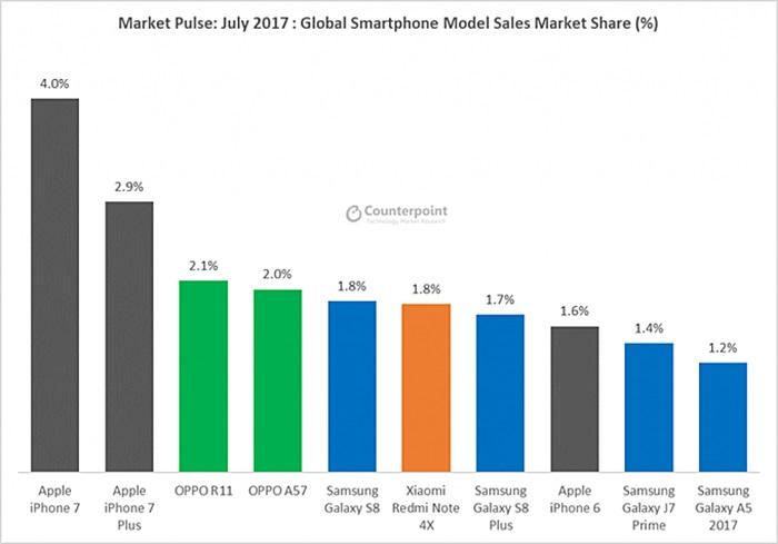 Estas son las marcas más vendidas del mundo durante este año