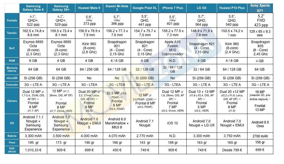 Comparativa: Sony Xperia XZ1 vs. la gama alta