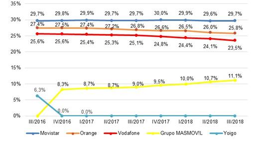 Cuotas de mercado por líneas de telefonía móvil