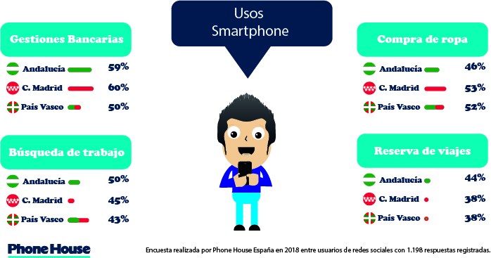 Usos Smartphone