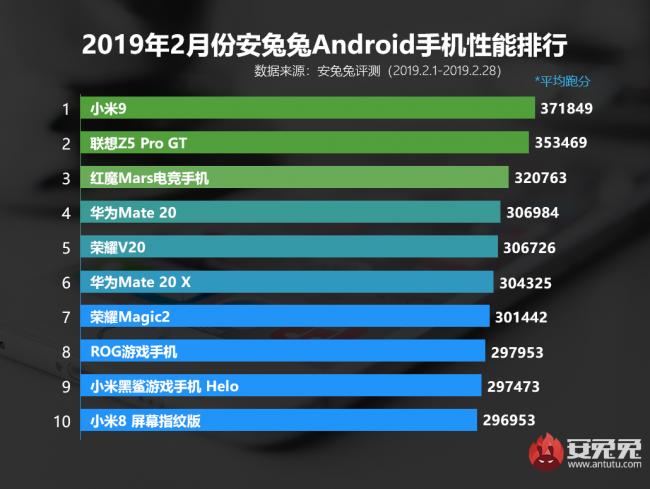 Antutu Xiaomi Mi 9