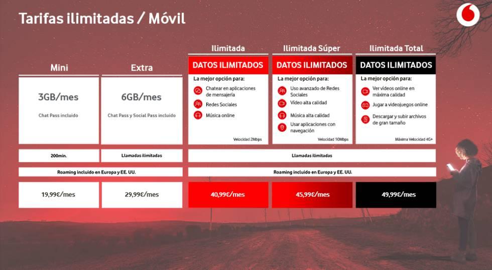 Ilimitadas Vodafone