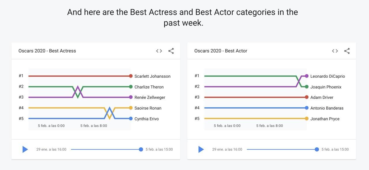 Google Oscar 4