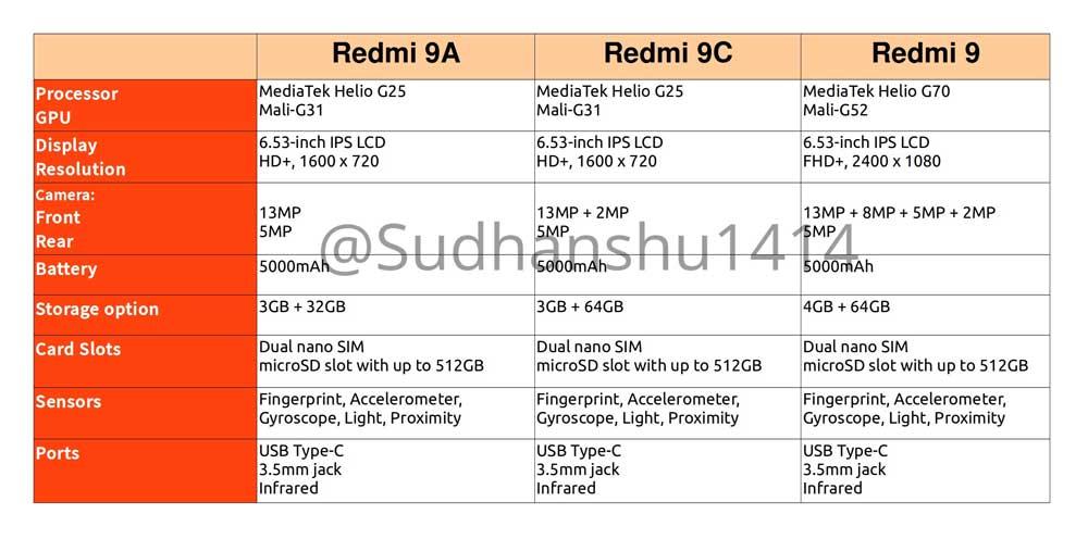 Caracterisitcas Xiaomi Redmi 9 9c Y 9a