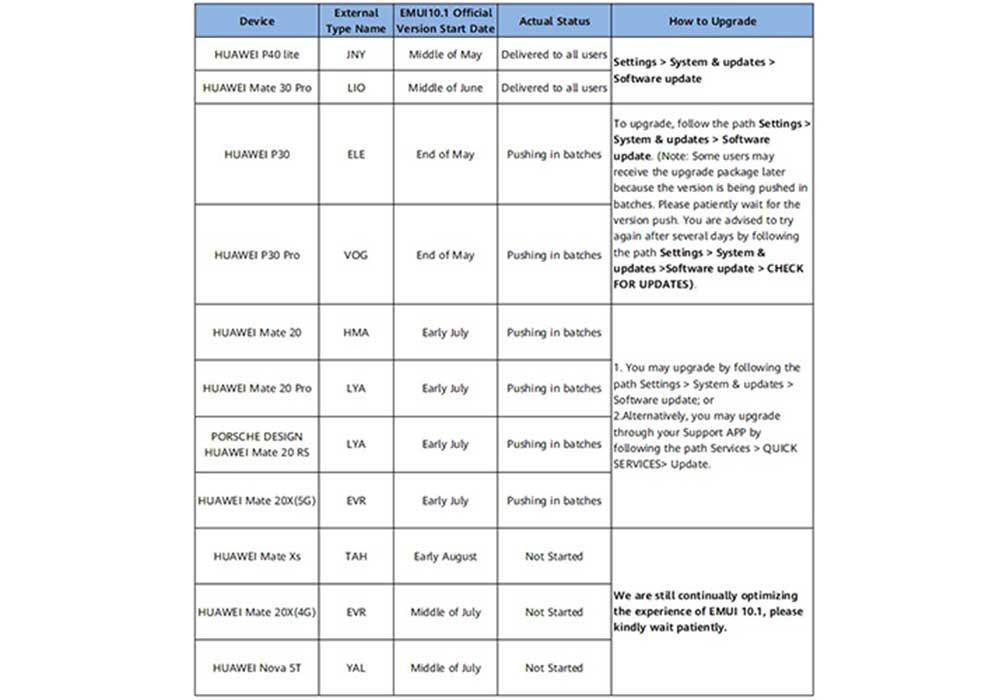 Calendario Actualizaciones Emui 10 1