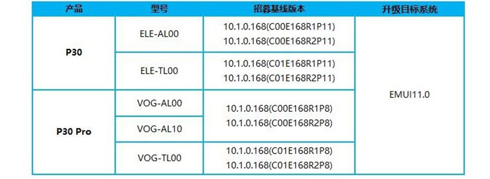 Huawei P30 Emui 11 1