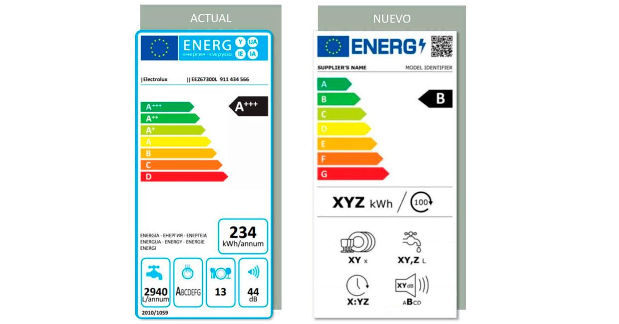 Etiquetado Eficiencia Energetica 2020 2021